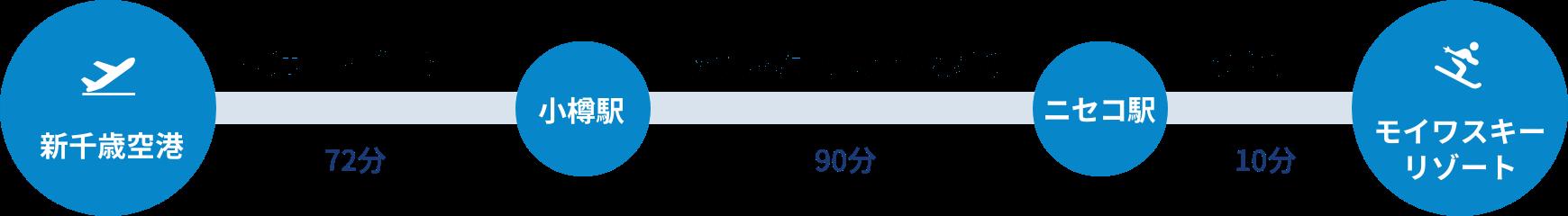 新千歳空港から快速エアポート号で72分、小樽駅から函館本線(長万部-小樽)90分、ニセコ駅からタクシーで10分