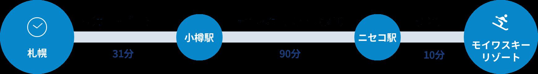 札幌から快速エアポート号で31分、小樽駅から函館本線(長万部-小樽)90分、ニセコ駅からタクシーで10分
