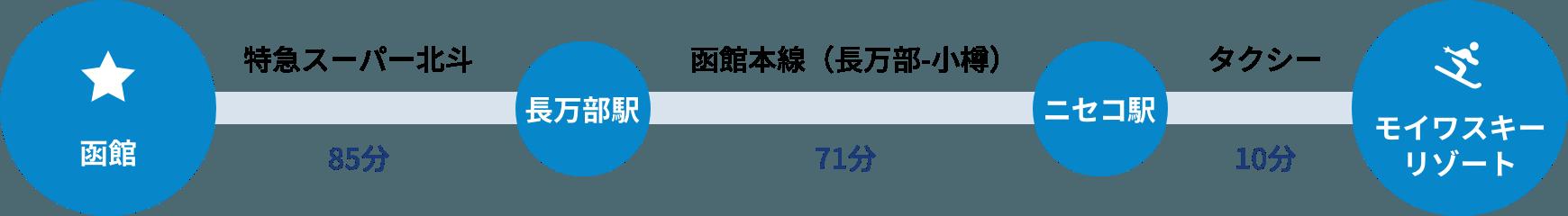 函館から特急スーパー北斗で85分、長万部駅から函館本線(長万部-小樽)71分、ニセコ駅からタクシーで10分